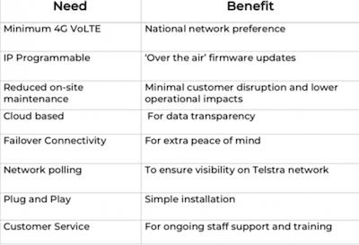 eevi Gateway 4G VoLTE benefit