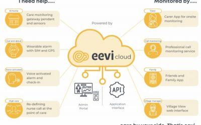 assistive technology ecosystem